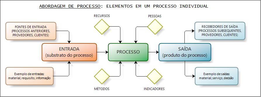 mapa de processos iso 9001 Desvendando o Mapeamento de Processos em 5 minutos mapa de processos iso 9001